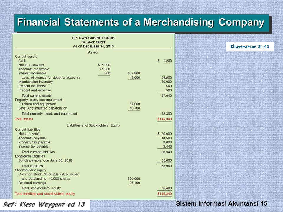 Financial Statements of a Merchandising Company