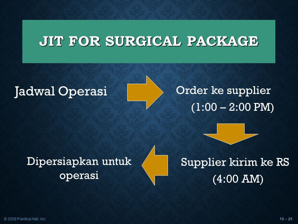 JIT FOR SURGICAL PACKAGE