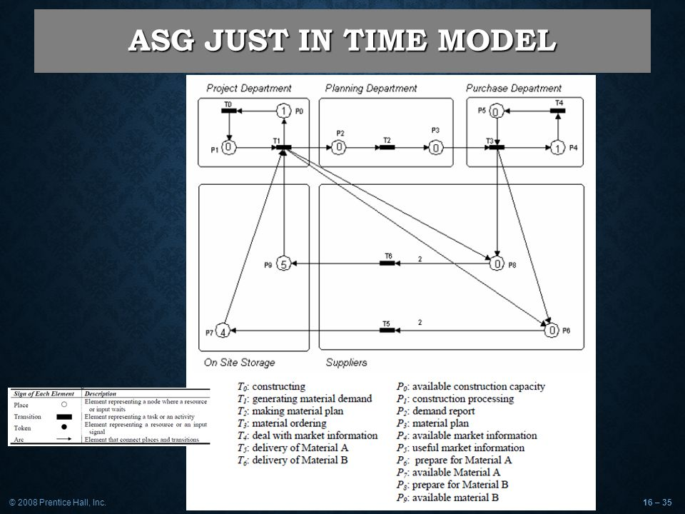 ASG JUST IN TIME MODEL