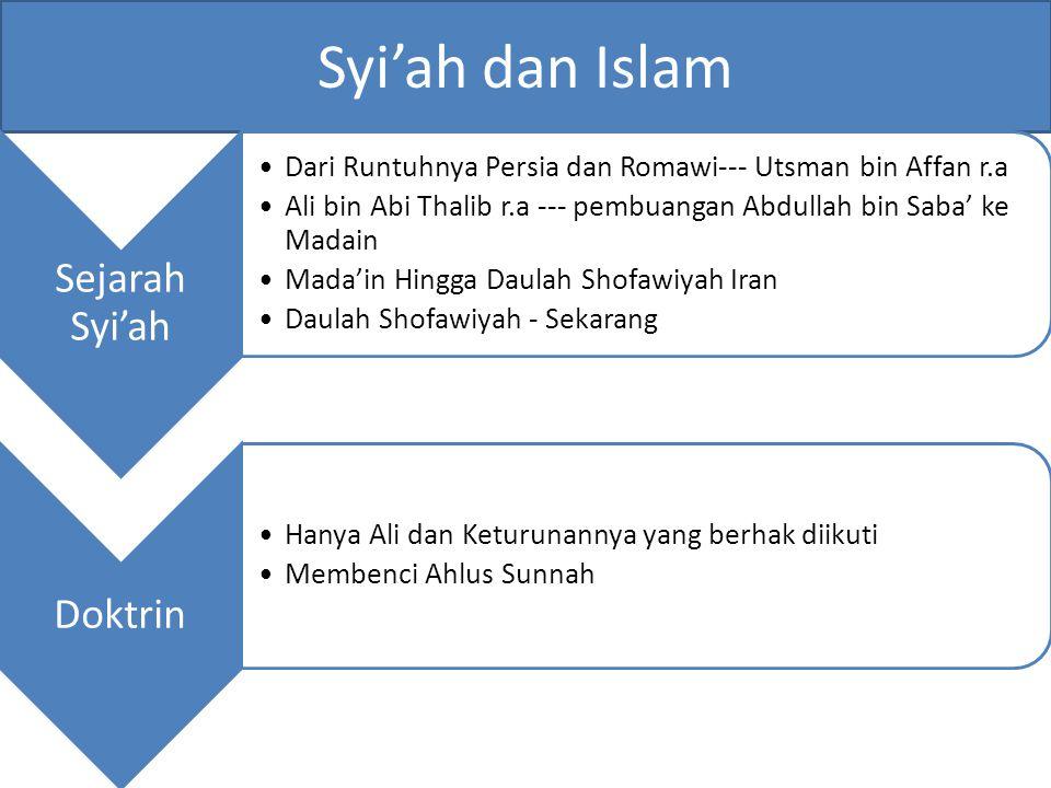 Syi'ah dan Islam Sejarah Syi'ah Doktrin