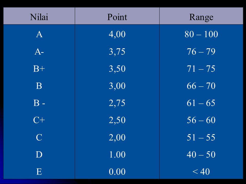 Nilai Point. Range. A. A- B+ B. B - C+ C. D. E. 4,00. 3,75. 3,50. 3,00. 2,75. 2,50.