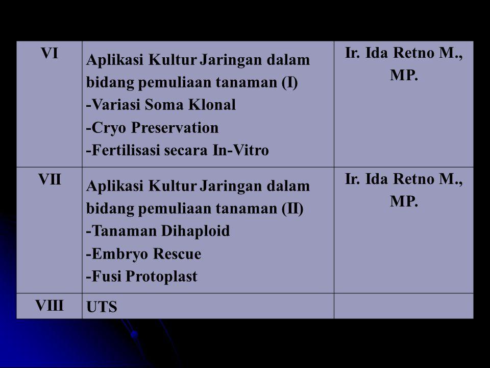VI Aplikasi Kultur Jaringan dalam bidang pemuliaan tanaman (I) -Variasi Soma Klonal. -Cryo Preservation.