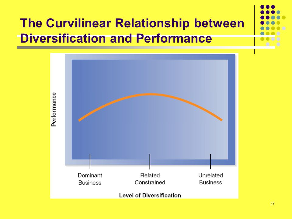 The Curvilinear Relationship between Diversification and Performance