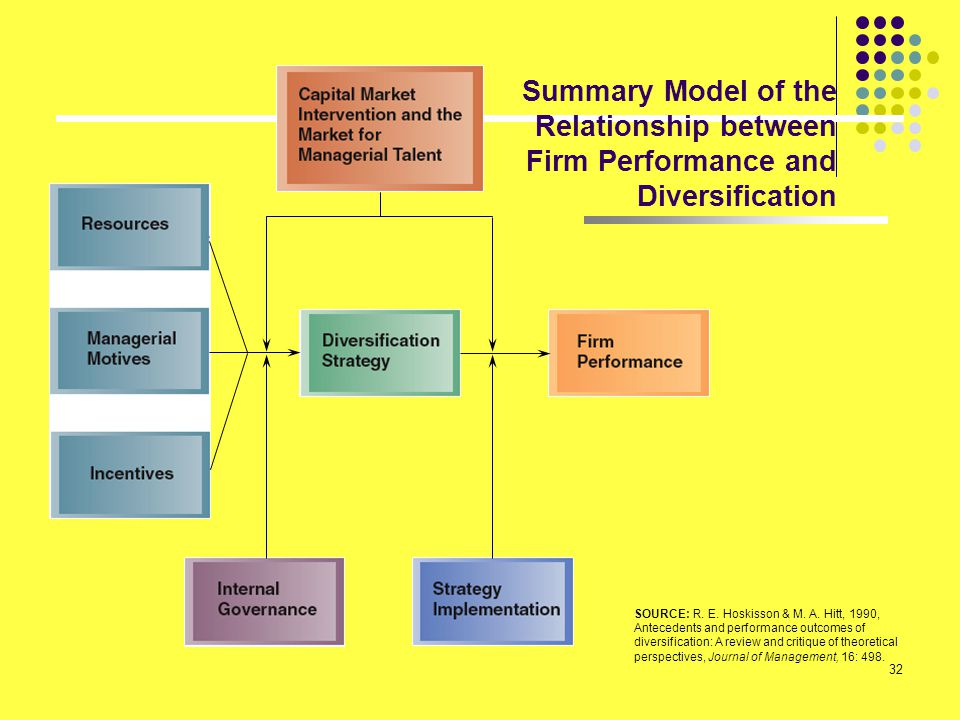 Summary Model of the Relationship between Firm Performance and Diversification