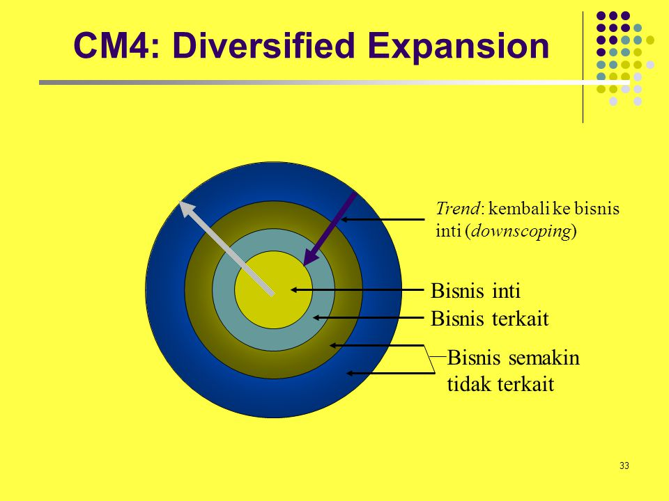 CM4: Diversified Expansion