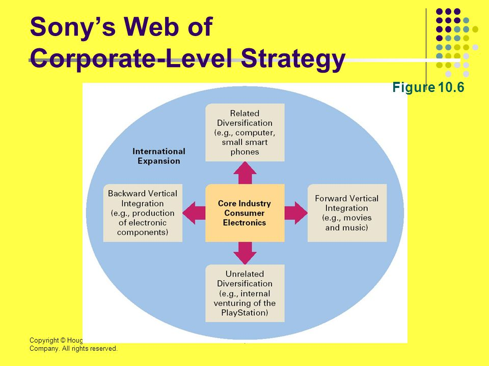 Sony's Web of Corporate-Level Strategy