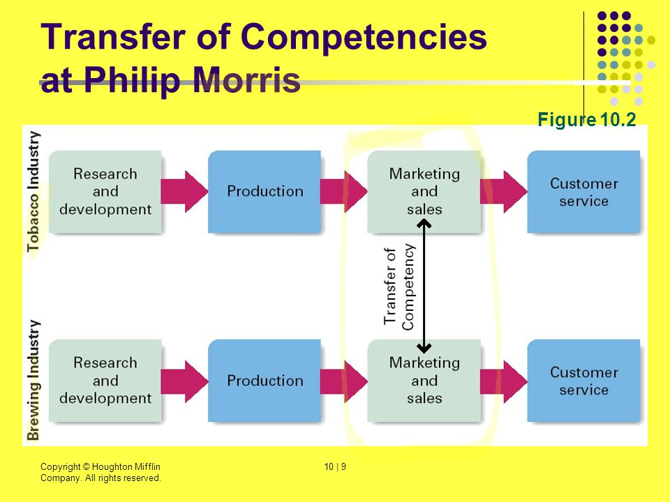 Transfer of Competencies at Philip Morris