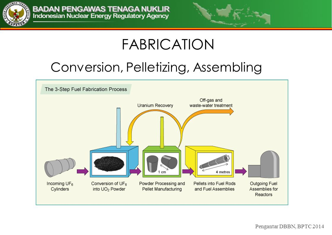 FABRICATION Conversion, Pelletizing, Assembling