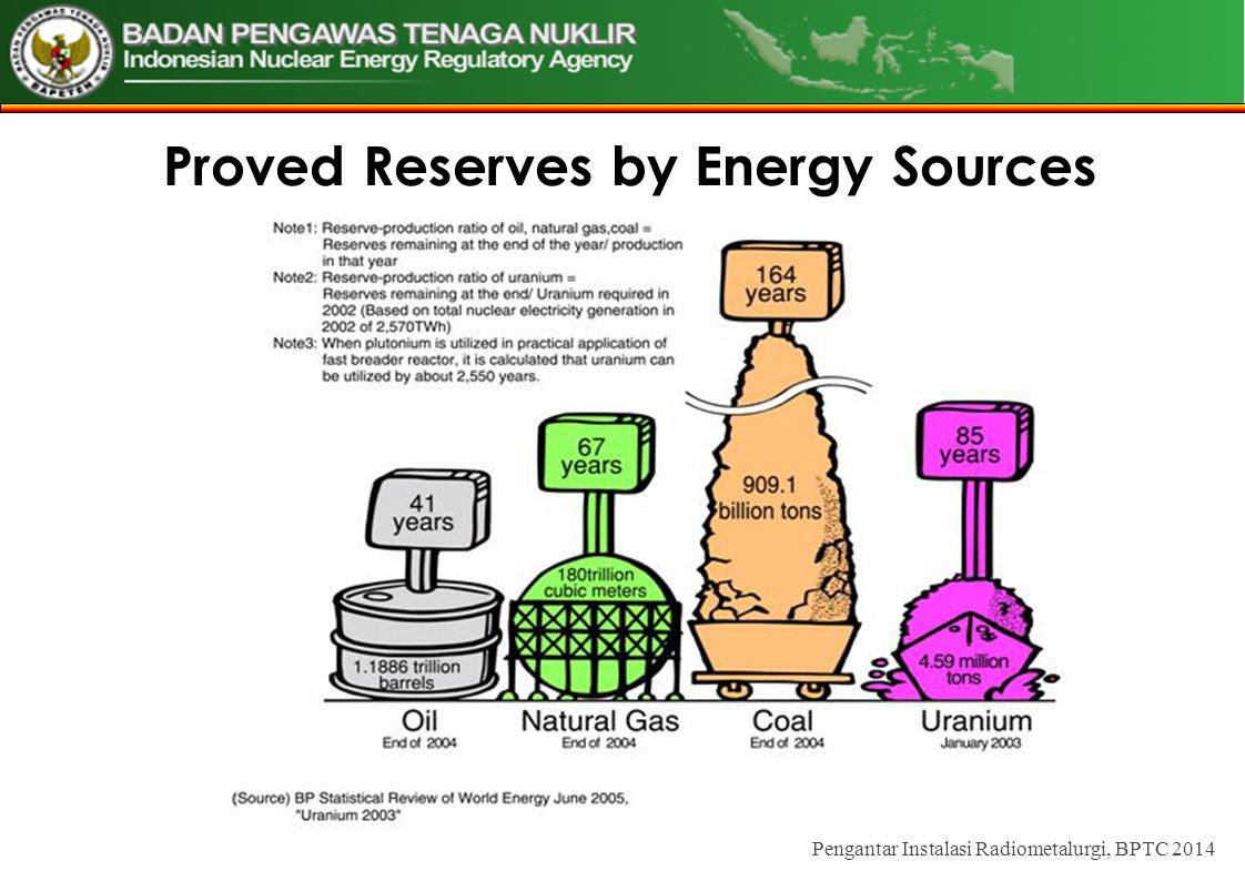 Proved Reserves by Energy Sources