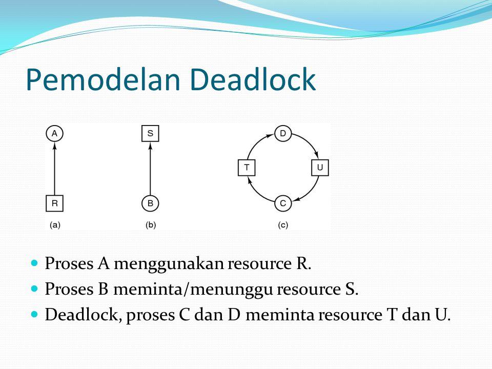 Pemodelan Deadlock Proses A menggunakan resource R.