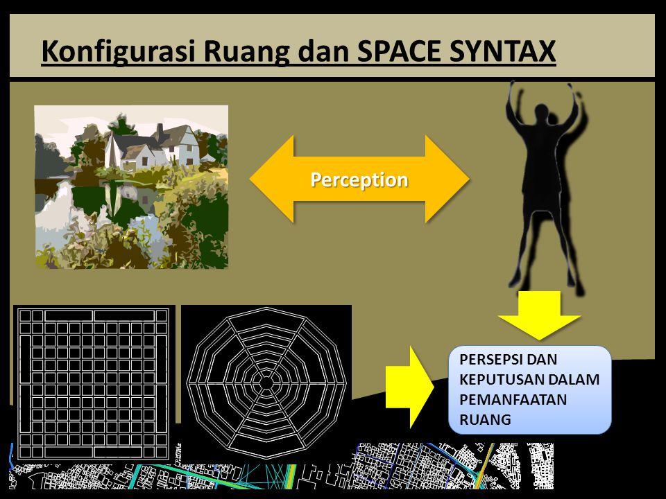 Konfigurasi Ruang dan SPACE SYNTAX