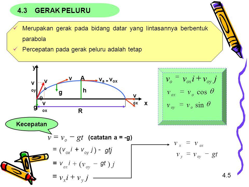j v i + gt v - = q cos sin + ) ( v = gt v - = 4.3 GERAK PELURU =