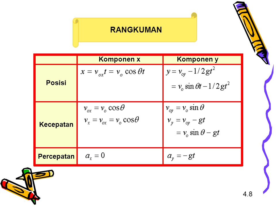 RANGKUMAN Komponen x Komponen y Posisi Kecepatan Percepatan 4.8
