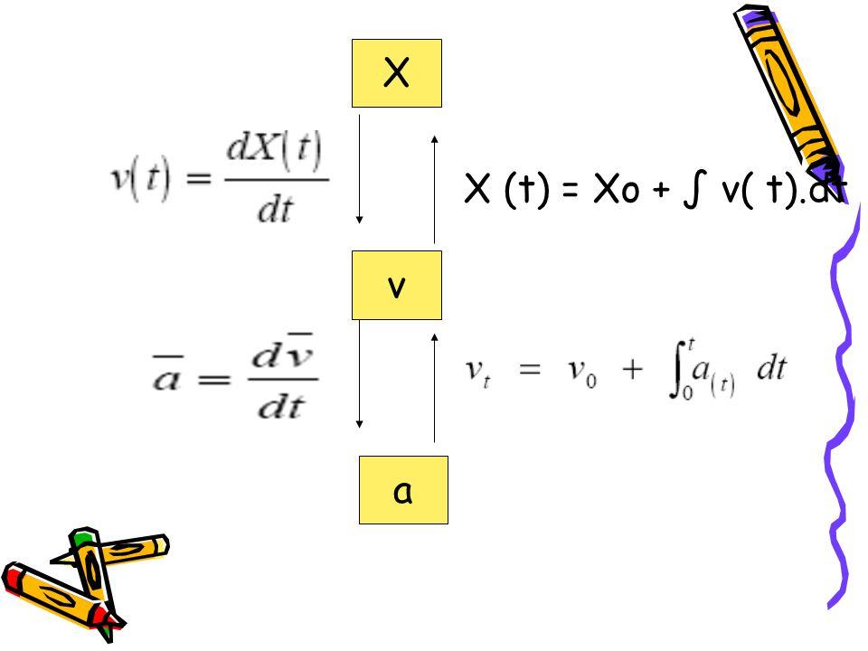 X X (t) = Xo + ∫ v( t).dt v a