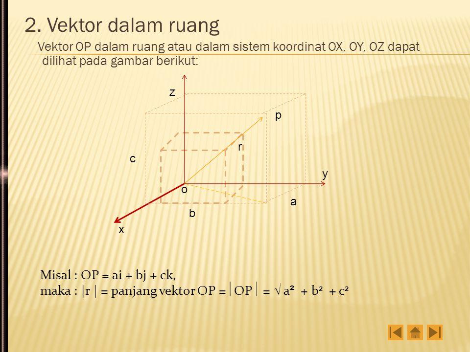 2. Vektor dalam ruang Vektor OP dalam ruang atau dalam sistem koordinat OX, OY, OZ dapat dilihat pada gambar berikut: