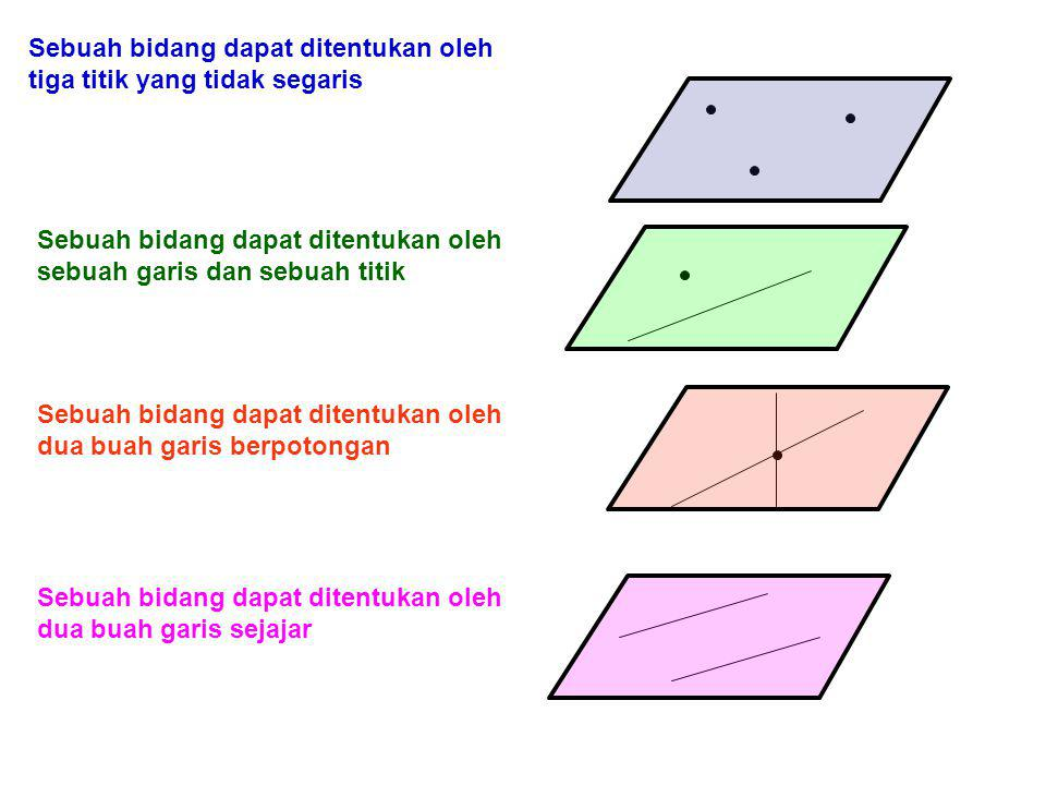 Sebuah bidang dapat ditentukan oleh tiga titik yang tidak segaris