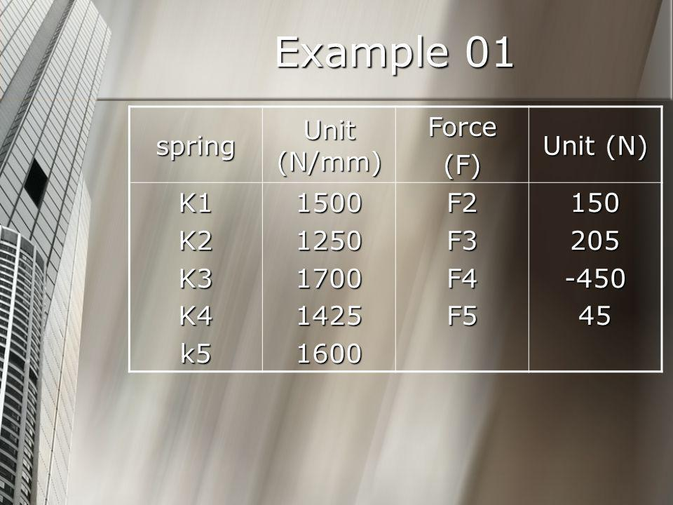 Example 01 spring Unit (N/mm) Force (F) Unit (N) K1 K2 K3 K4 k5 1500