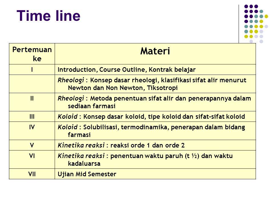 Time line Materi Pertemuan ke I