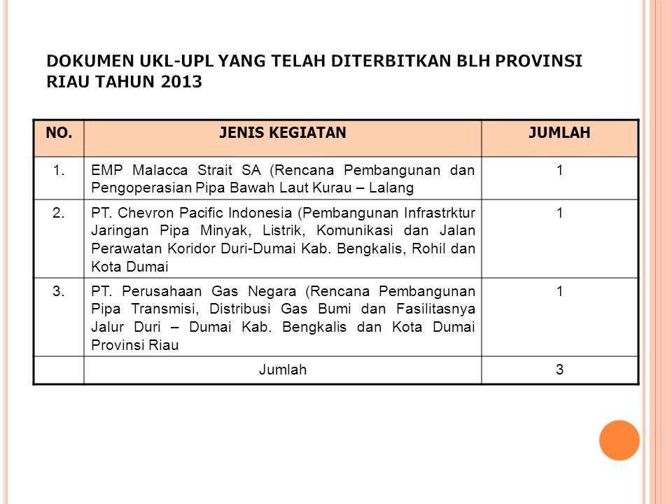 DOKUMEN UKL-UPL YANG TELAH DITERBITKAN BLH PROVINSI RIAU TAHUN 2013