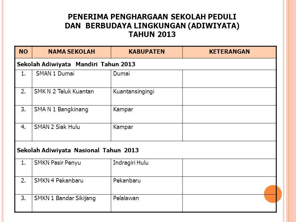 PENERIMA PENGHARGAAN SEKOLAH PEDULI DAN BERBUDAYA LINGKUNGAN (ADIWIYATA) TAHUN 2013