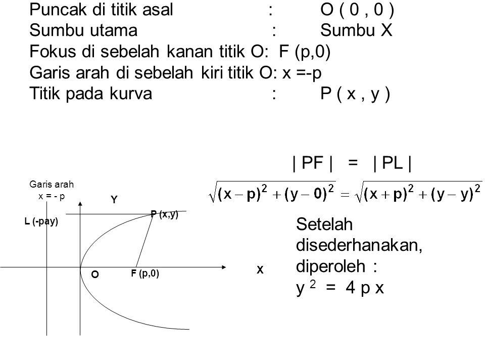 Puncak di titik asal : O ( 0 , 0 ) Sumbu utama : Sumbu X