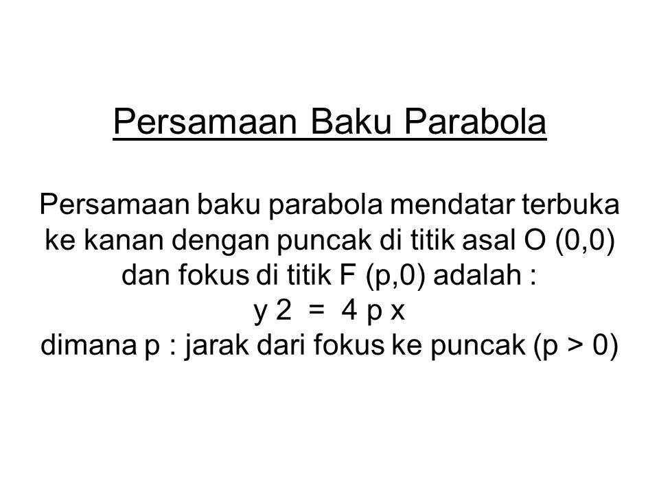 Persamaan Baku Parabola
