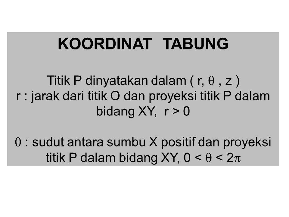 KOORDINAT TABUNG Titik P dinyatakan dalam ( r,  , z )
