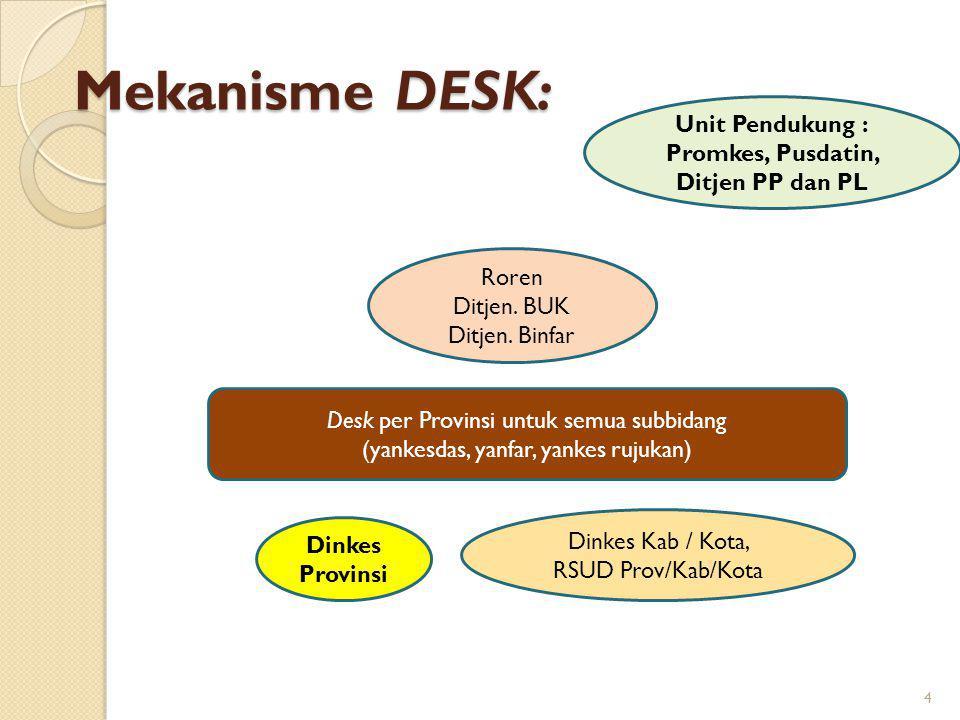 Mekanisme DESK: Unit Pendukung : Promkes, Pusdatin, Ditjen PP dan PL