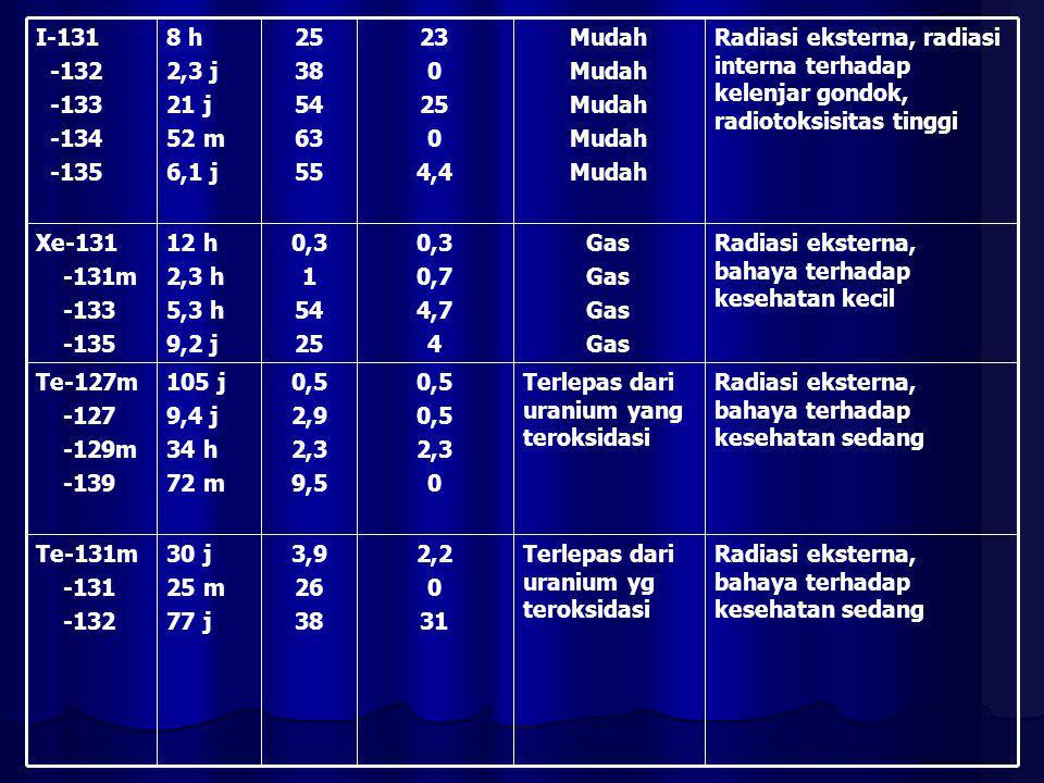 Radiasi eksterna, bahaya terhadap kesehatan sedang