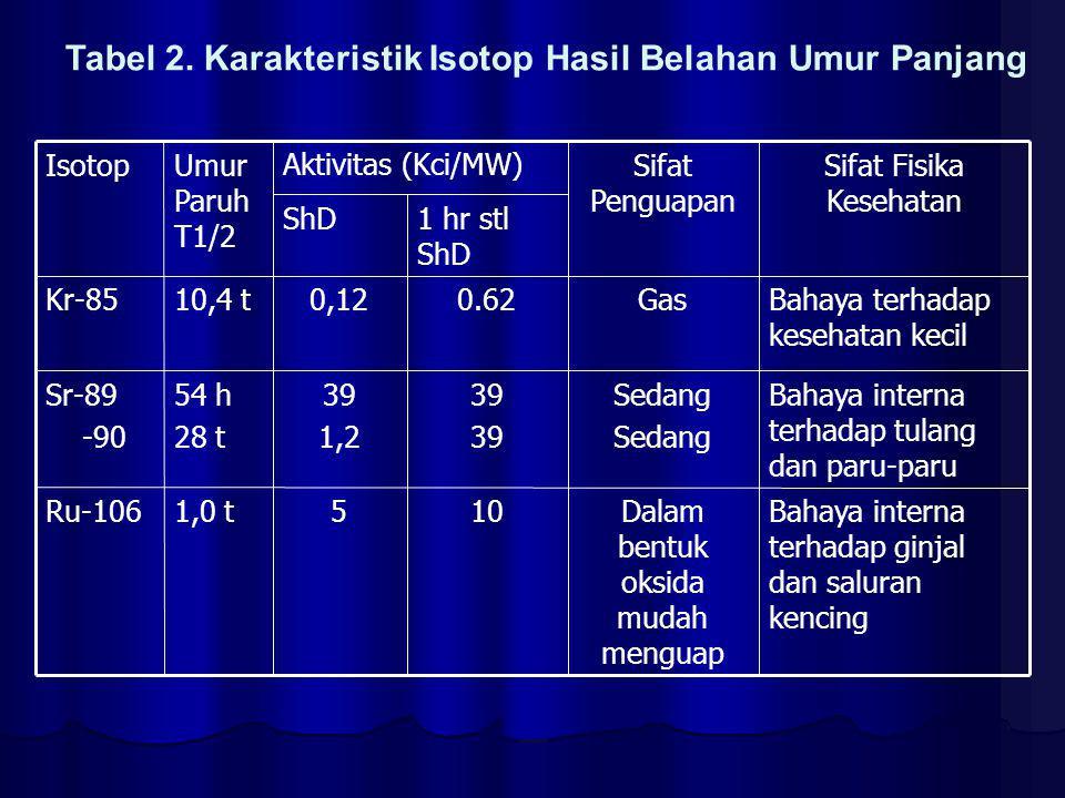 Tabel 2. Karakteristik Isotop Hasil Belahan Umur Panjang