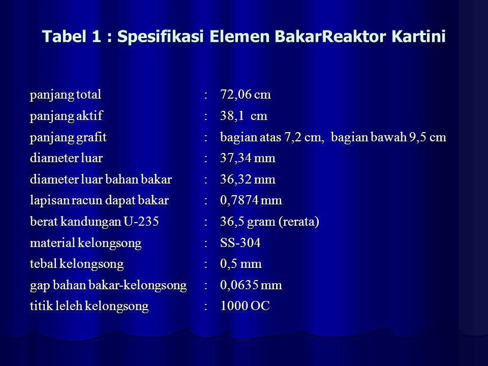 Tabel 1 : Spesifikasi Elemen BakarReaktor Kartini