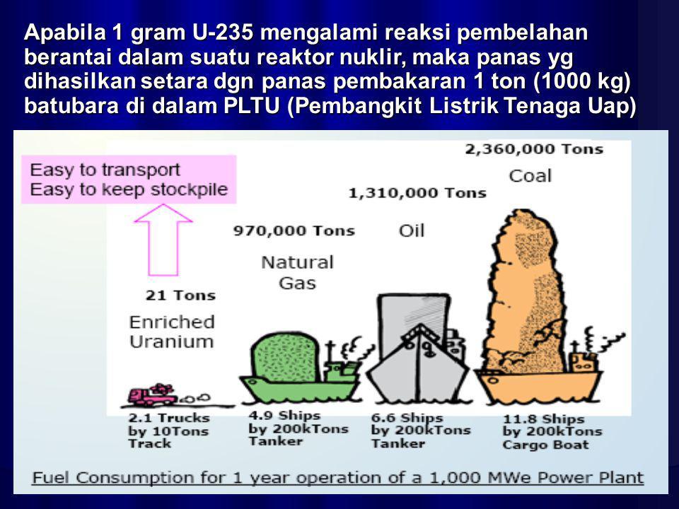 Apabila 1 gram U-235 mengalami reaksi pembelahan berantai dalam suatu reaktor nuklir, maka panas yg dihasilkan setara dgn panas pembakaran 1 ton (1000 kg) batubara di dalam PLTU (Pembangkit Listrik Tenaga Uap)