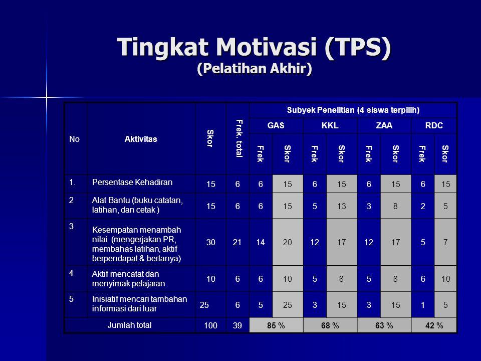 Tingkat Motivasi (TPS) (Pelatihan Akhir)