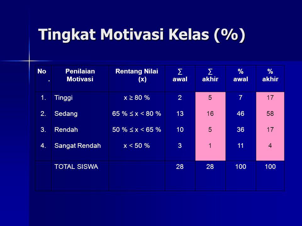 Tingkat Motivasi Kelas (%)