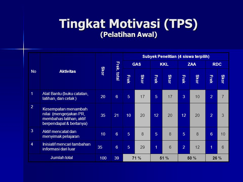 Tingkat Motivasi (TPS) (Pelatihan Awal)