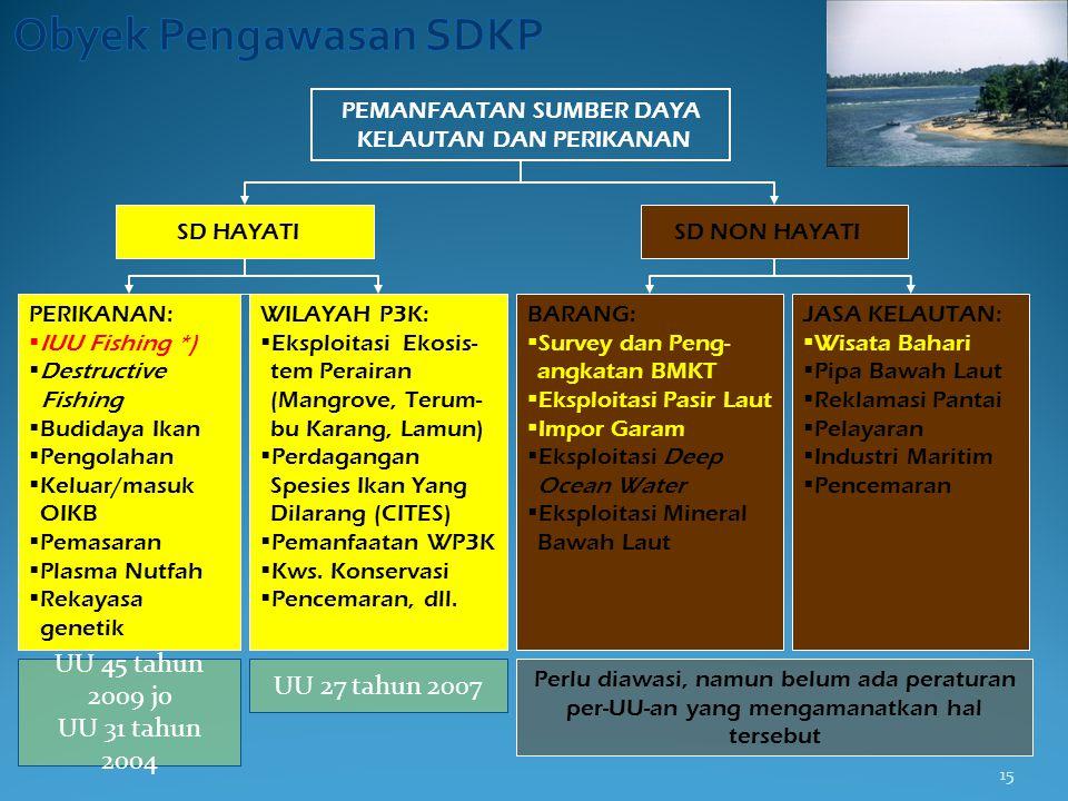 Obyek Pengawasan SDKP UU 45 tahun 2009 jo UU 31 tahun 2004
