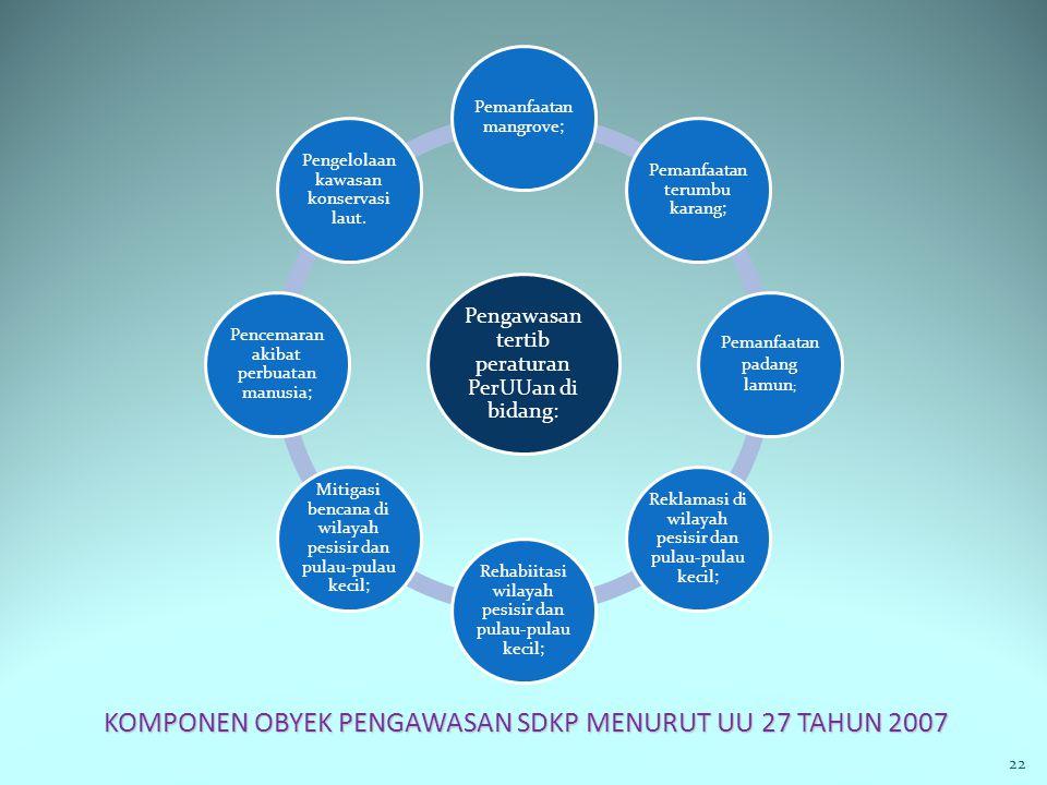 KOMPONEN OBYEK PENGAWASAN SDKP MENURUT UU 27 TAHUN 2007