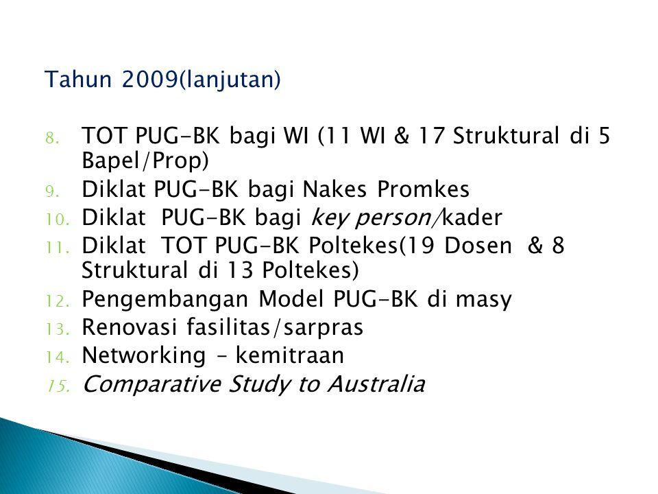 Tahun 2009(lanjutan) TOT PUG-BK bagi WI (11 WI & 17 Struktural di 5 Bapel/Prop) Diklat PUG-BK bagi Nakes Promkes.