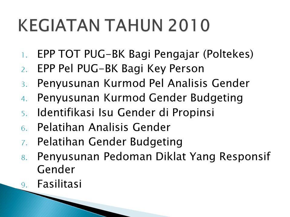 KEGIATAN TAHUN 2010 EPP TOT PUG-BK Bagi Pengajar (Poltekes)