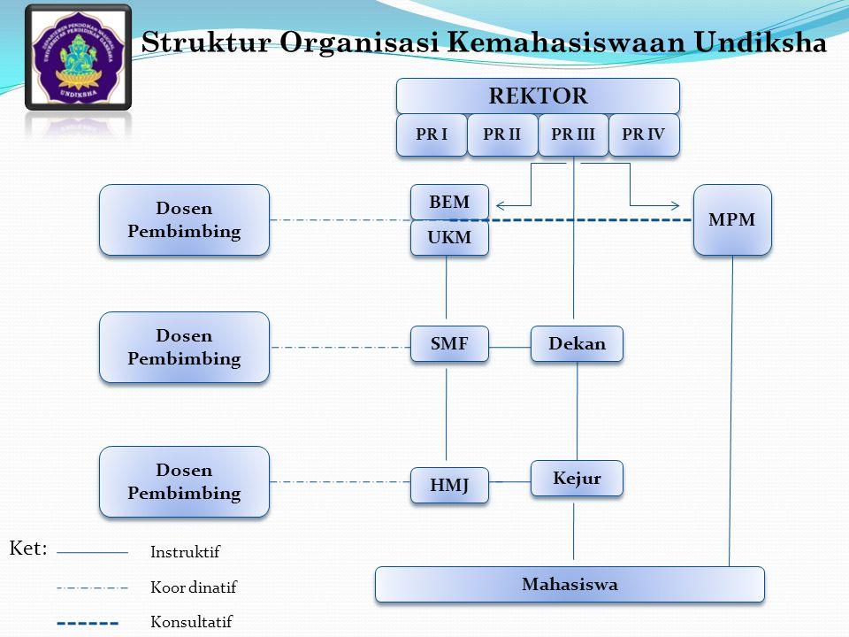 Struktur Organisasi Kemahasiswaan Undiksha