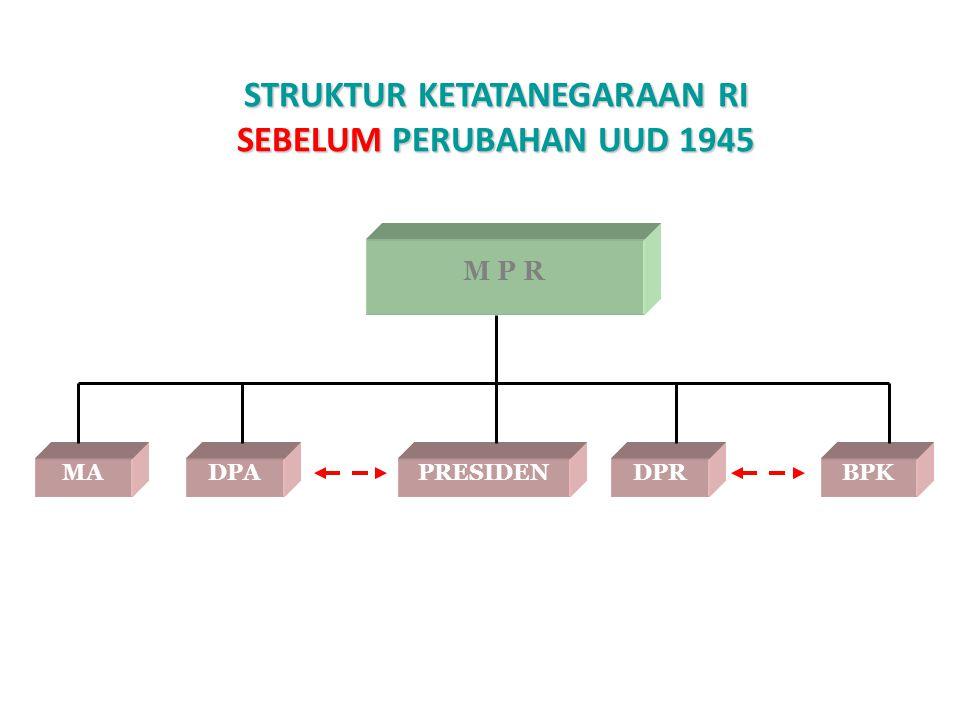 STRUKTUR KETATANEGARAAN RI SEBELUM PERUBAHAN UUD 1945