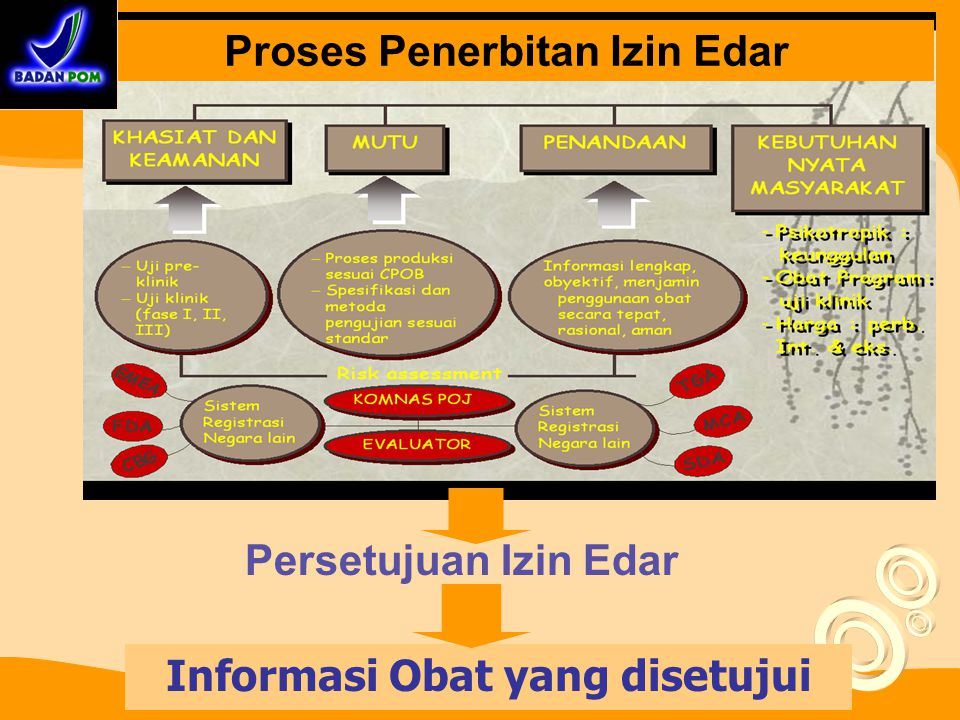Informasi Obat yang disetujui Proses Penerbitan Izin Edar