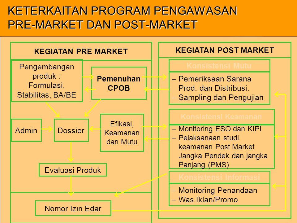 KETERKAITAN PROGRAM PENGAWASAN PRE-MARKET DAN POST-MARKET