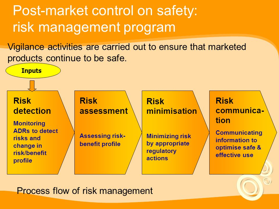 Post-market control on safety: risk management program