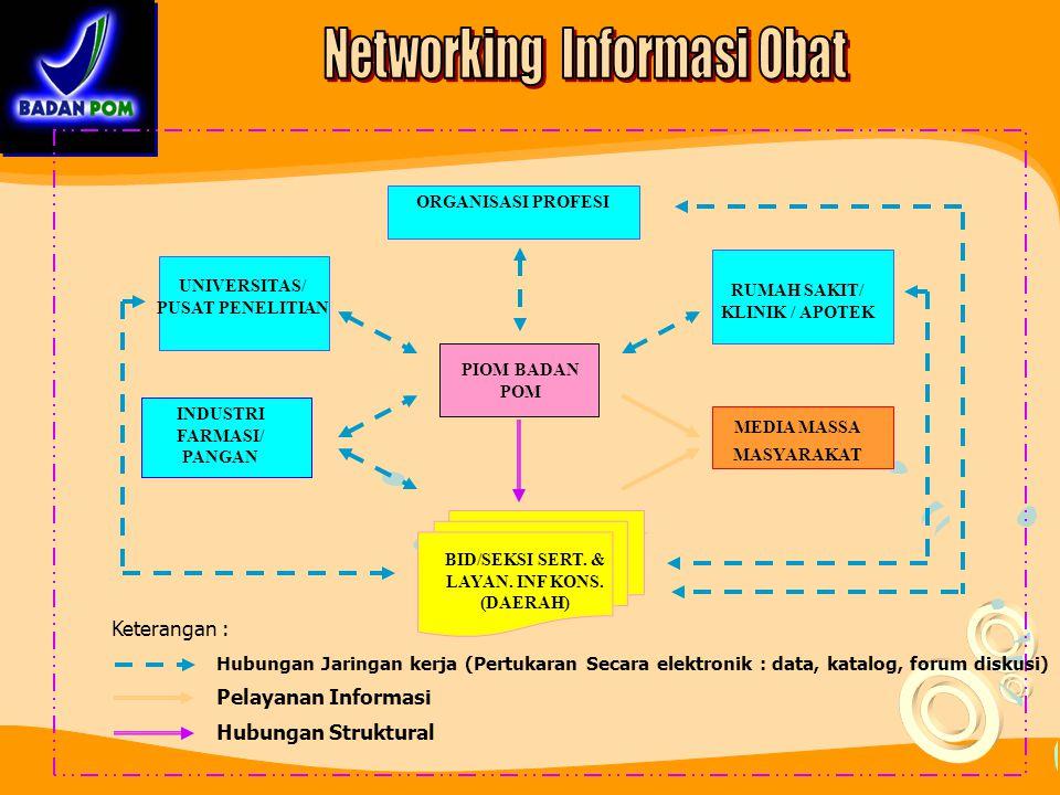 Networking Informasi Obat