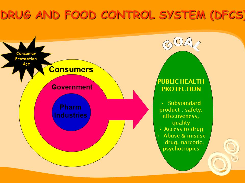 DRUG AND FOOD CONTROL SYSTEM (DFCS) Consumer Protection Act