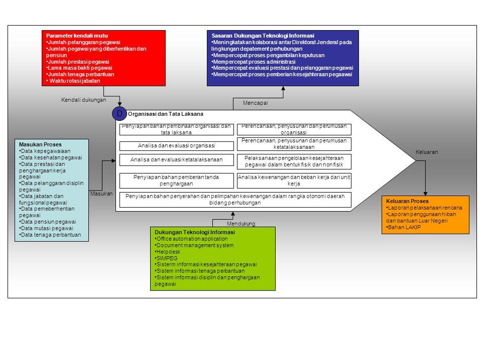 D Parameter kendali mutu Jumlah pelanggaran pegawai
