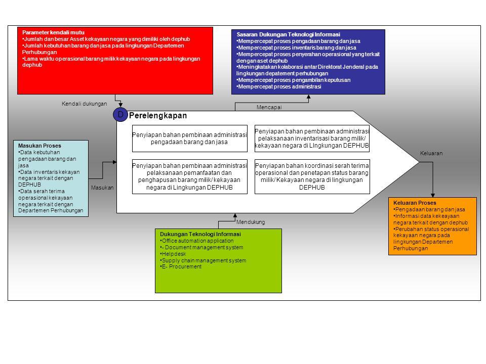 Penyiapan bahan pembinaan administrasi pengadaan barang dan jasa