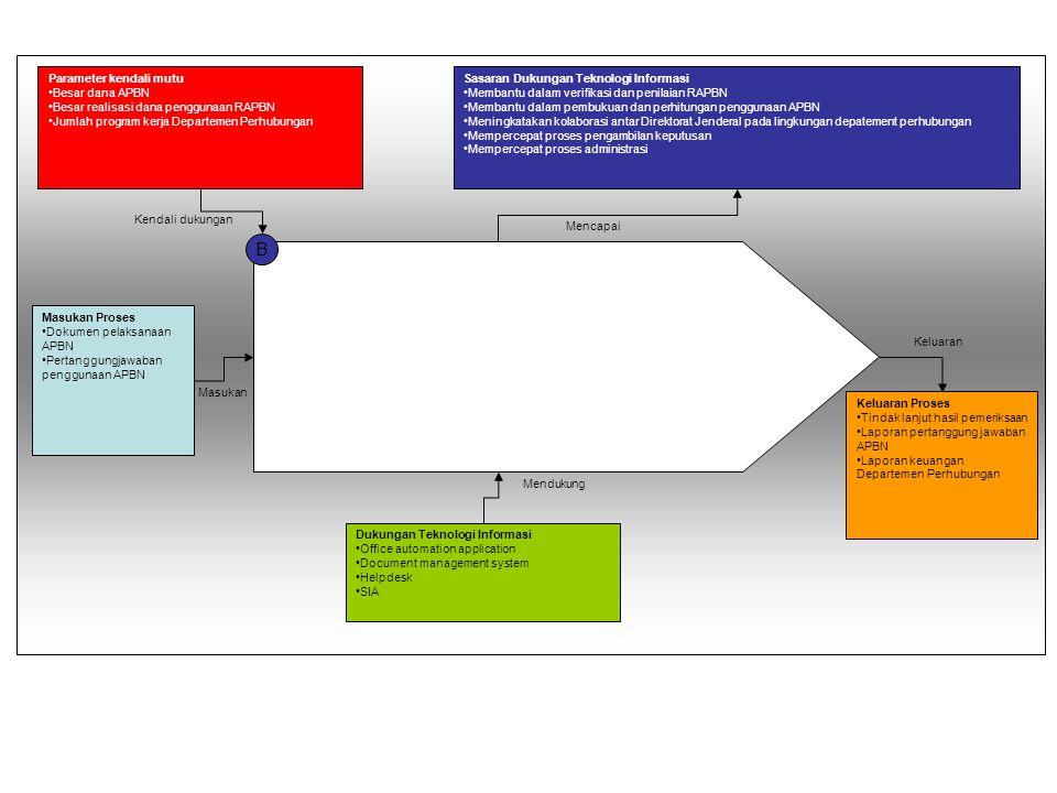 B Parameter kendali mutu Besar dana APBN