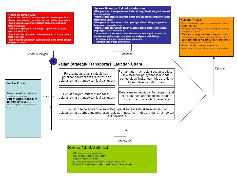 A Kajian Strategis Transportasi Laut dan Udara
